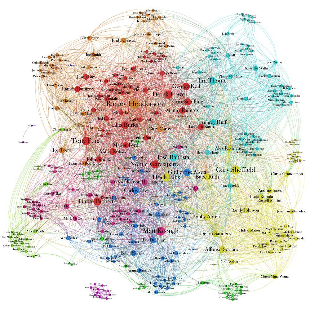 The Graph Of Baseball Players by griffsgraphs