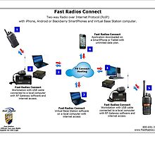 Fast Radios Connect by fastradios