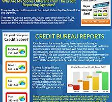 Credit Reporting Agencies by CreditScoreTrac