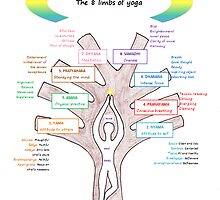 8 limbs of yoga tree by IsabelleBrough