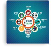 Infographic Storage Evolution cd rom zip disk ram memory floppy disc minidisc  Canvas Print