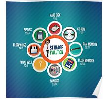 Infographic Storage Evolution cd rom zip disk ram memory floppy disc minidisc  Poster