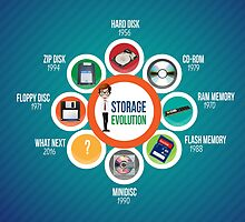 Infographic Storage Evolution cd rom zip disk ram memory floppy disc minidisc  by CarlosV