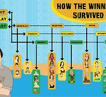Survivor Winners Infographic by Katie Tedesco