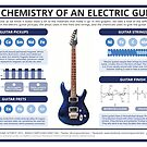 The Chemistry of an Electric Guitar by Compound Interest