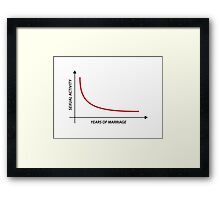 Sexual Activity versus Years of Marriage Funny Graph  Framed Print