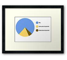 Pyramid Pie Chart Framed Print