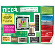 Parts of a CPU for GCSE and A Level Computer Science Poster