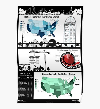 United States Rollercoaster & Theme Park Infographic Poster