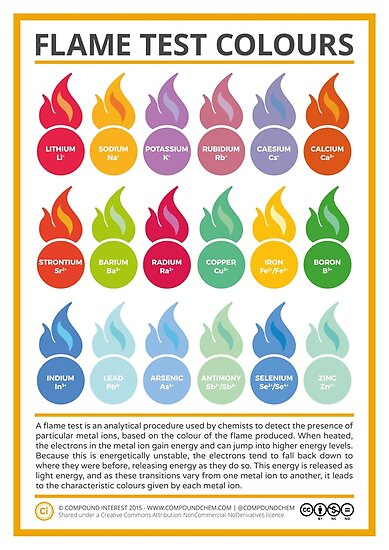 Metal Ion Flame Test Colours by Compound Interest