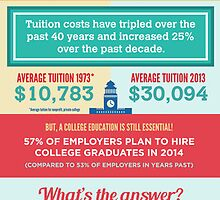 An Infographic on How Dual Enrollment Can Save Education in America by Kimberly Kulp