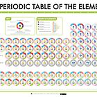 Periodic Table of Data - Blocks Version by Compound Interest