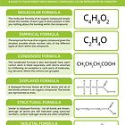 Types of Organic Chemistry Formula by Compound Interest