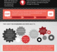 Free Infographic – Growing Manufacturing through Quality Processes by Infographics