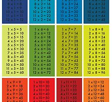 Times Tables by nuuk