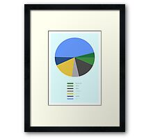 THE GREATEST PIE CHART EVER Framed Print