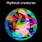 Epic Mythical Creatures Chart by jezkemp