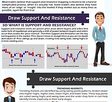 Support And Resistance by bestforex