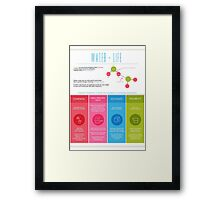Water is Life Infographic Poster Framed Print