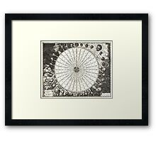 Map of the Winds - Jansson Wind Rose, Anemographic Chart Framed Print