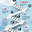 An infographic on Solar Energy Timeline by Infographics