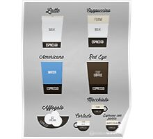 Espresso Drinks Diagram Poster