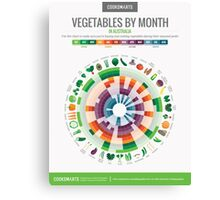 Cook Smarts' Vegetables by Month Chart (Australia) Canvas Print