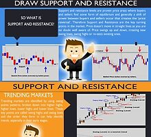 Forex Support And Resistance by bestforex