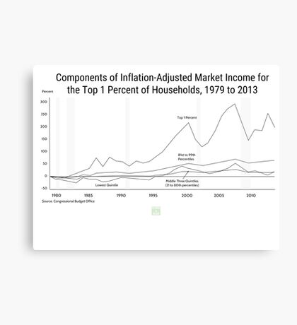 Income Inequality Graph-Political Design Canvas Print