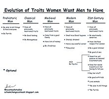 Evolution of Traits Women Want Men to Have Photographic Print