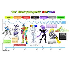 The Electromagnetic Spectrum Photographic Print
