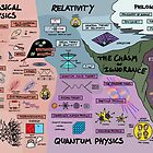 « The Map of Physics » par DominicWalliman