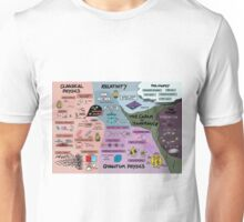 The Map of Physics Unisex T-Shirt