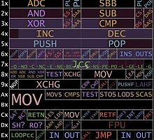 x86 1-byte opcodes (white text) by Ange Albertini