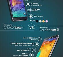 Samsung Galaxy Note 4 Vs Note 3 by rajkumar9