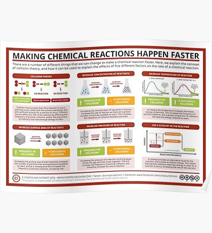 Factors Affecting Rate of Reaction Poster