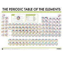 Periodic Table of Data - Blocks Version Photographic Print
