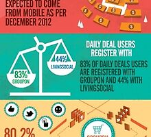 Groupon Usage Statistics by technoduce
