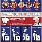 Chefs: Career Facts and Statistics by garyschde