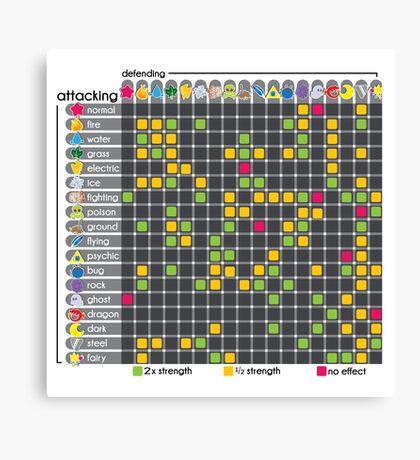 Type Chart Gen 7! Canvas Print