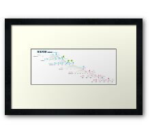 The Big Picture in Seven Scales Framed Print