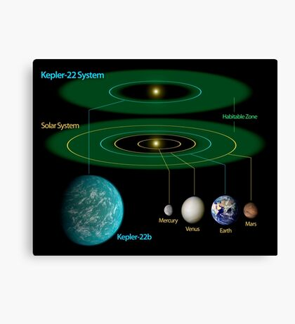 This diagram compares our own solar system to Kepler-22. Canvas Print