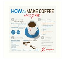How to make coffee using project management? Square poster Art Print