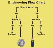 Engineering Flow Chart Kids Clothes