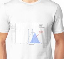 Distance from Normal Unisex T-Shirt