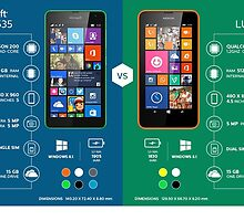 Microsoft Lumia 535 Vs Nokia Lumia 630: What is Your Choice? by emilybrown1
