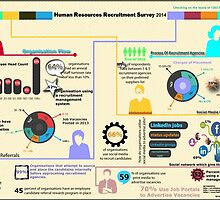 Human Resources Recruitment Survey 2014 by ovsolution