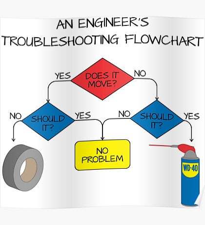 Engineering Flowchart Poster