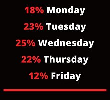 I Give 100% At Work 18% Monday 23% Tuesday 25% Wednesday 22% Thursday 12% Friday 100% Effort by crazyarts