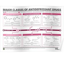 Guide to Antidepressants Poster